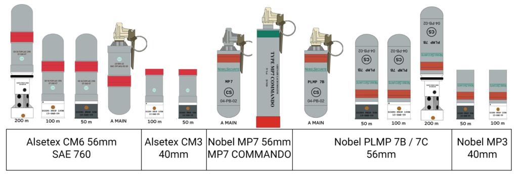 Récapitulatif des grenades lacrymogène